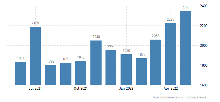 France Imports from United Kingdom