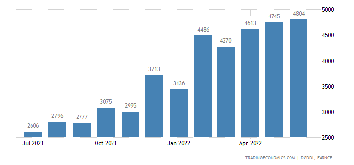 France Imports from United States