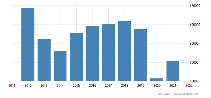 france imports haiti miscellaneous articles base metal