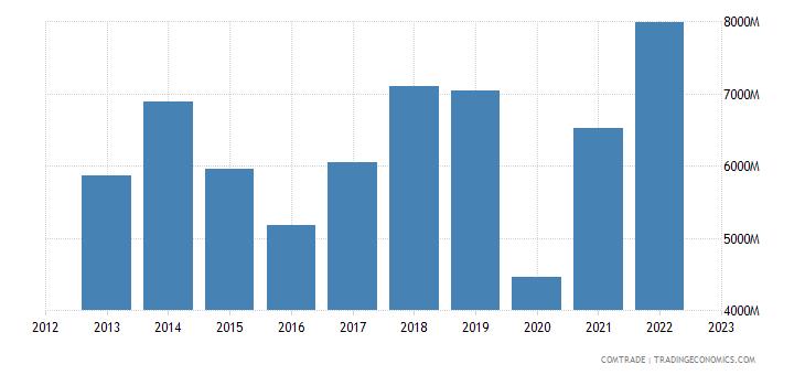 france imports india