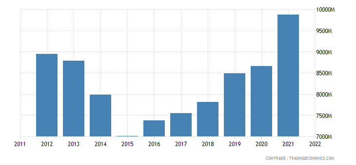 france imports ireland