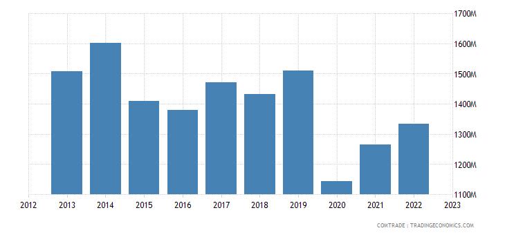 france imports israel