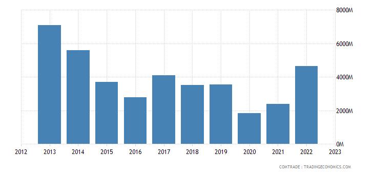 france imports kazakhstan