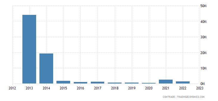 france imports kyrgyzstan