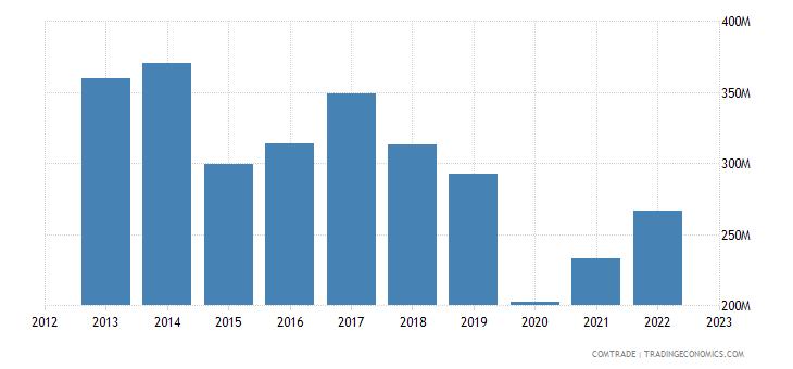 france imports mauritius