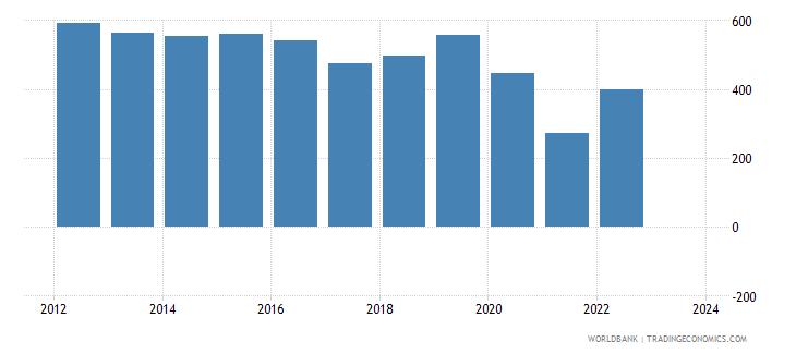 france imports merchandise customs current us$ millions seas adj  wb data