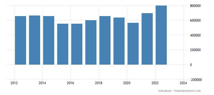 france imports merchandise customs current us$ millions wb data