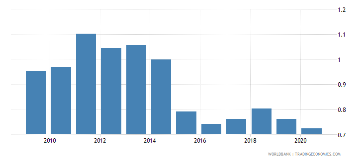 france imports merchandise customs price us$ wb data