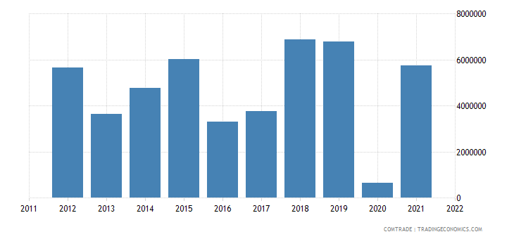 france imports montenegro