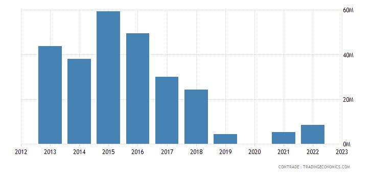 france imports mozambique aluminum