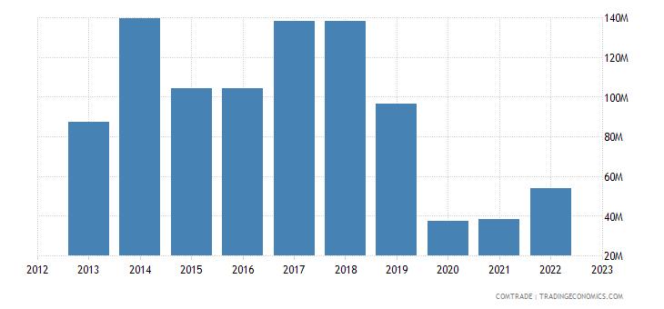 france imports mozambique