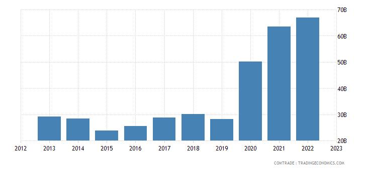 france imports netherlands
