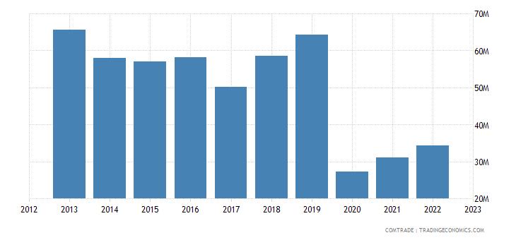 france imports nicaragua