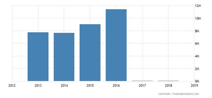 france imports north korea