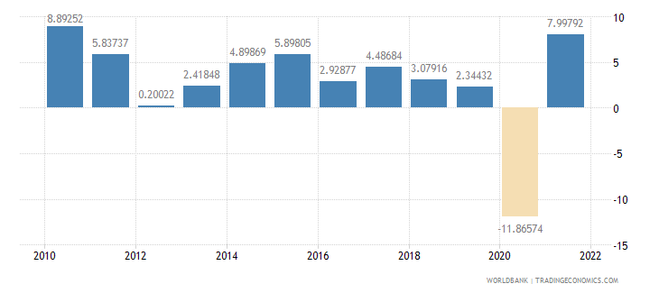 france imports of goods and services annual percent growth wb data