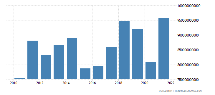 france imports of goods and services bop us dollar wb data
