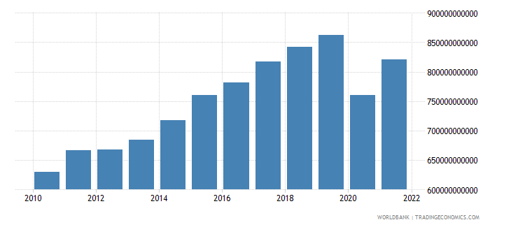 france imports of goods and services constant 2000 us dollar wb data