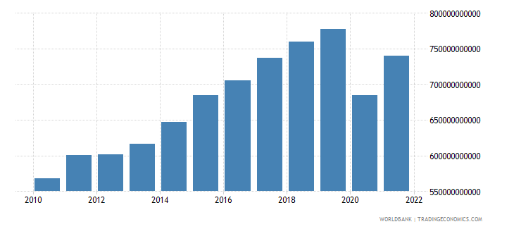 france imports of goods and services constant lcu wb data