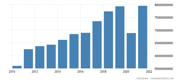 france imports of goods and services current lcu wb data