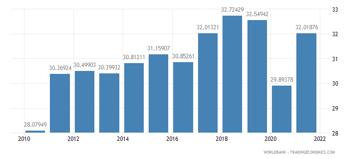 france imports of goods and services percent of gdp wb data