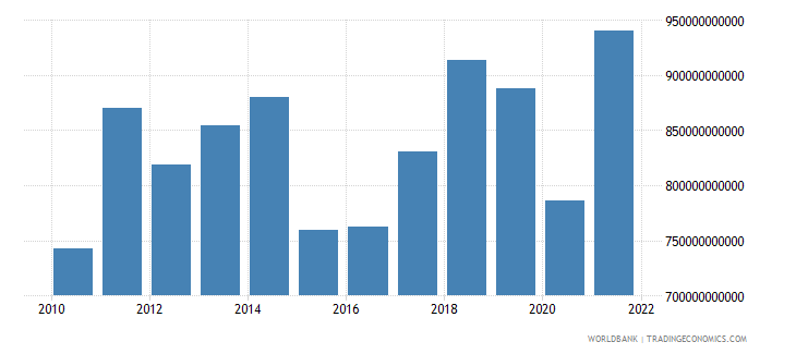 france imports of goods and services us dollar wb data