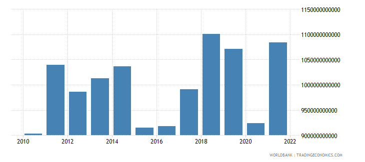 france imports of goods services and income bop us dollar wb data
