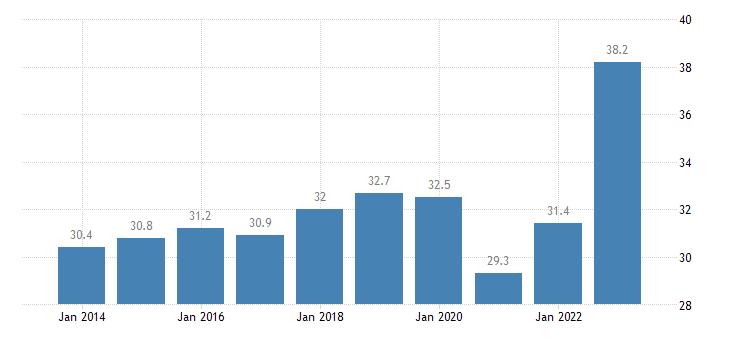 france imports of goods services eurostat data