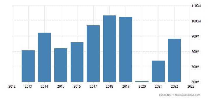 france imports pakistan