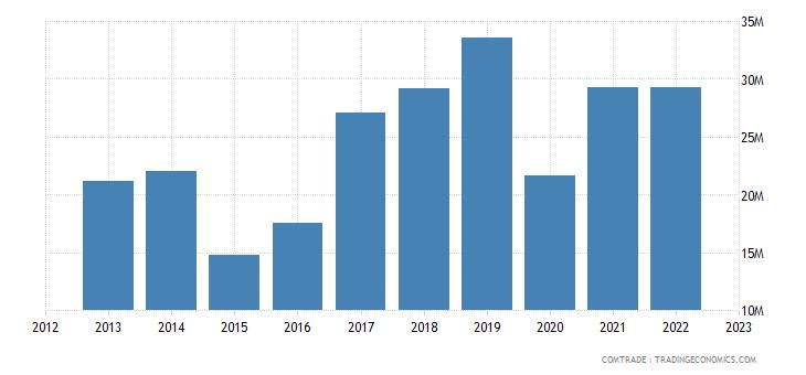 france imports papua new guinea