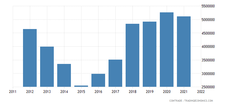 france imports rwanda