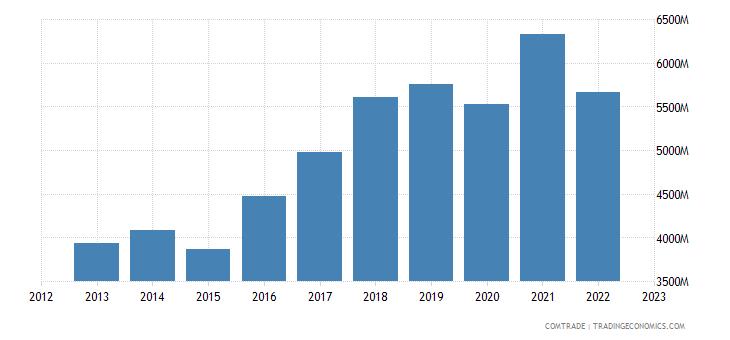 france imports slovakia