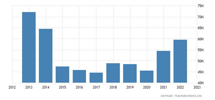 france imports slovenia aluminum