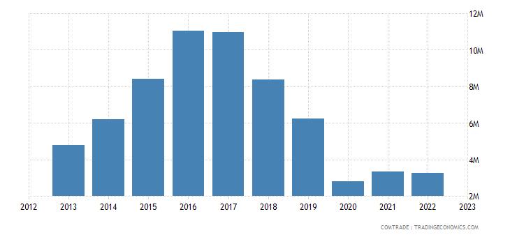 france imports somalia