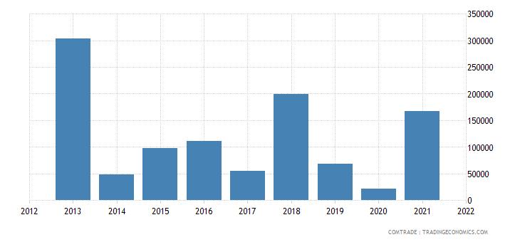 france imports sudan estimate low valued import transactions