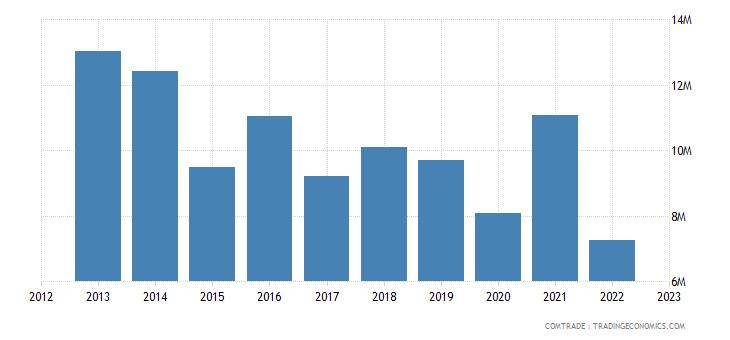 france imports swaziland