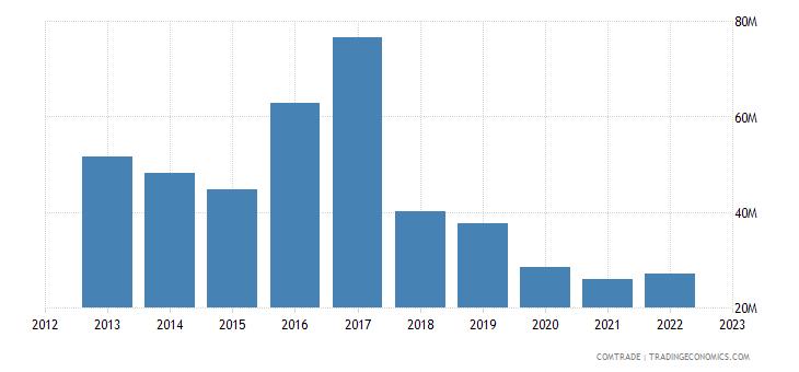 france imports tanzania