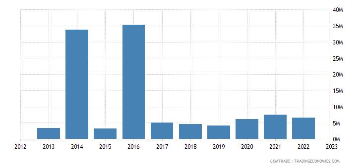 france imports turkmenistan