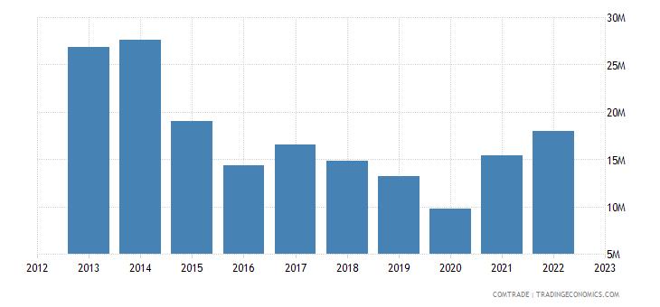 france imports uganda