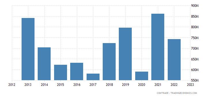 france imports ukraine