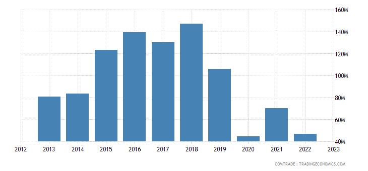 france imports uruguay