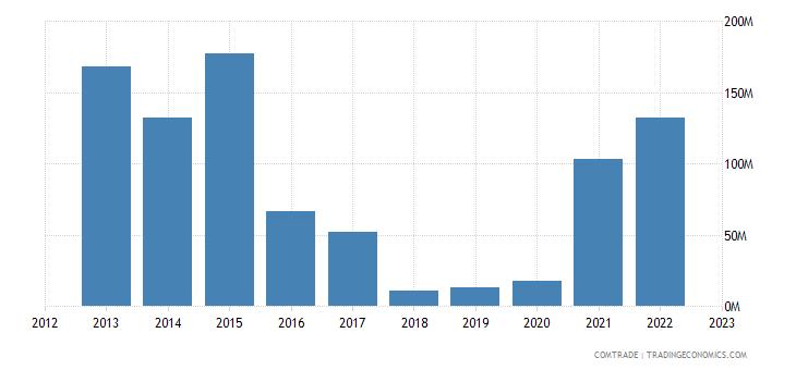 france imports uzbekistan