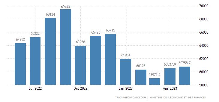 France Imports