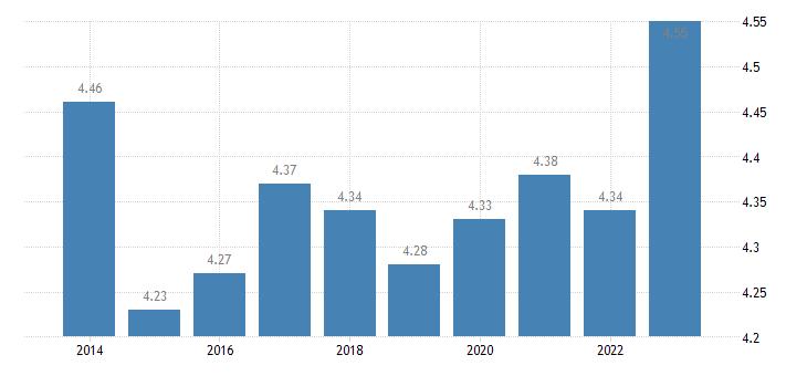 france income quintile share ratio s80 s20 females eurostat data