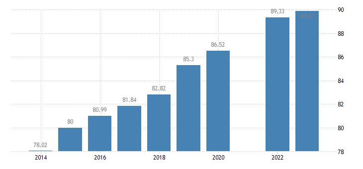 france individuals regularly using the internet eurostat data