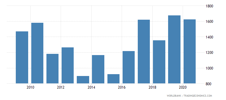 france industrial design applications nonresident by count wb data