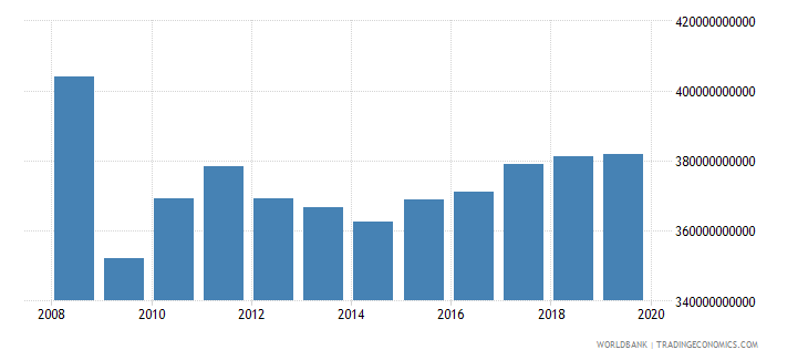 france industrial production constant us$ wb data