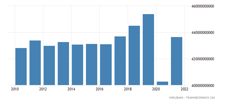 france industry value added constant 2000 us dollar wb data