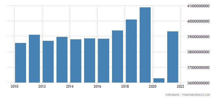 france industry value added constant lcu wb data