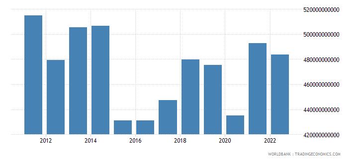 france industry value added us dollar wb data