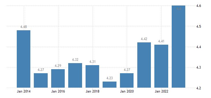 france inequality of income distribution eurostat data